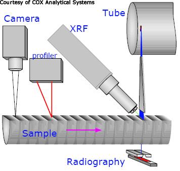 Schéma d'analyse par microfluorescence X