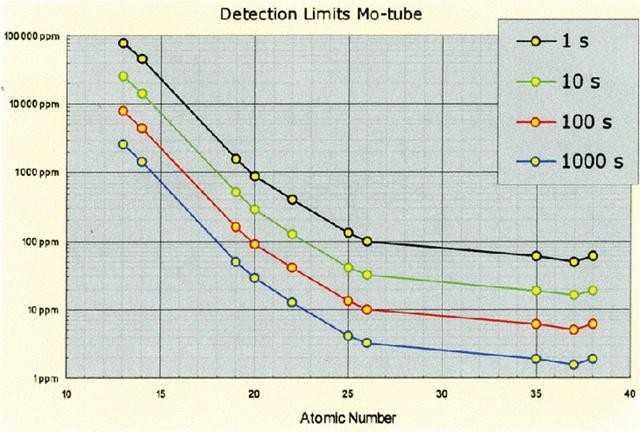 Graphique de limite de détection des éléments