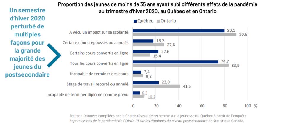 Les effets de la pandémie sur les étudiants québécois et ontariens